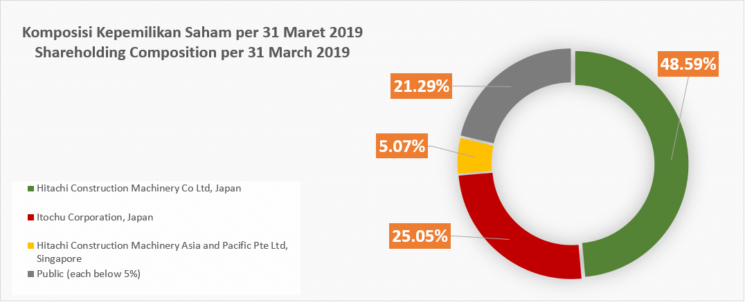 Shareholding Composition per 31 March 2019