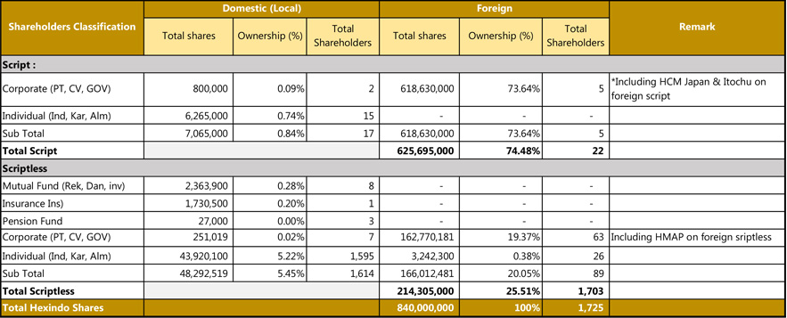 Classification of shareholders